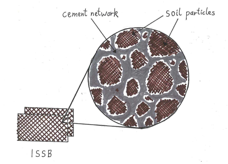 Material Stabilisation Diagram